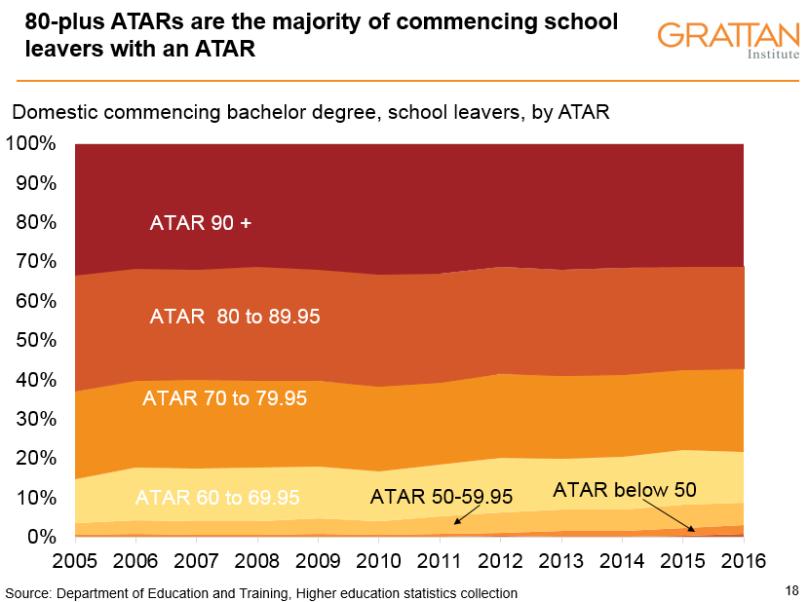 ATAR distribution