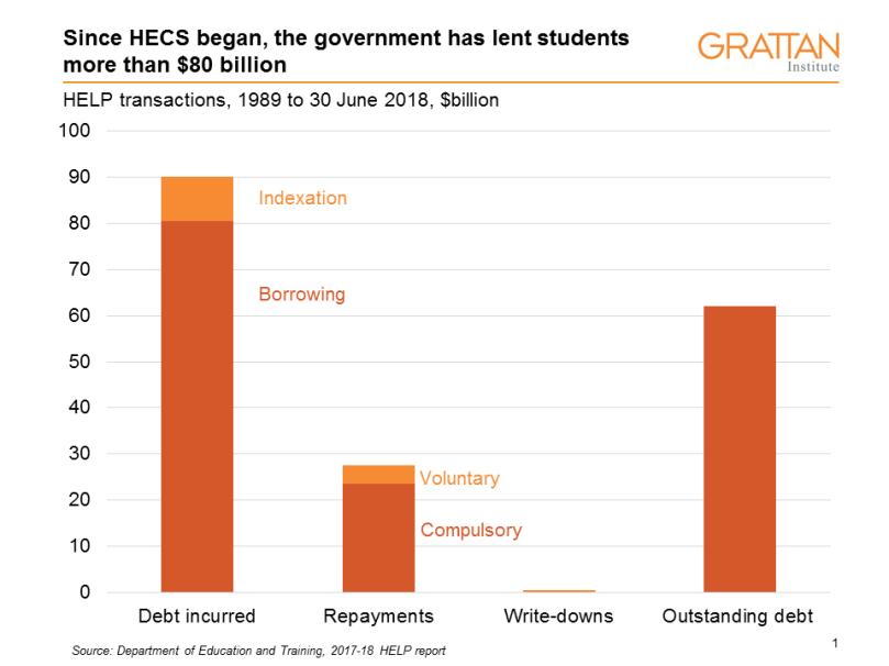 HELP total debt