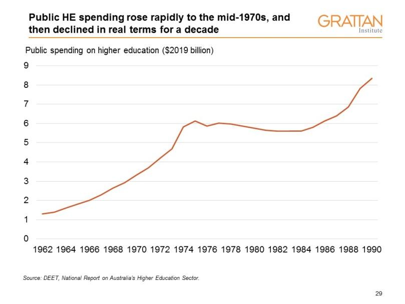 1970s spending