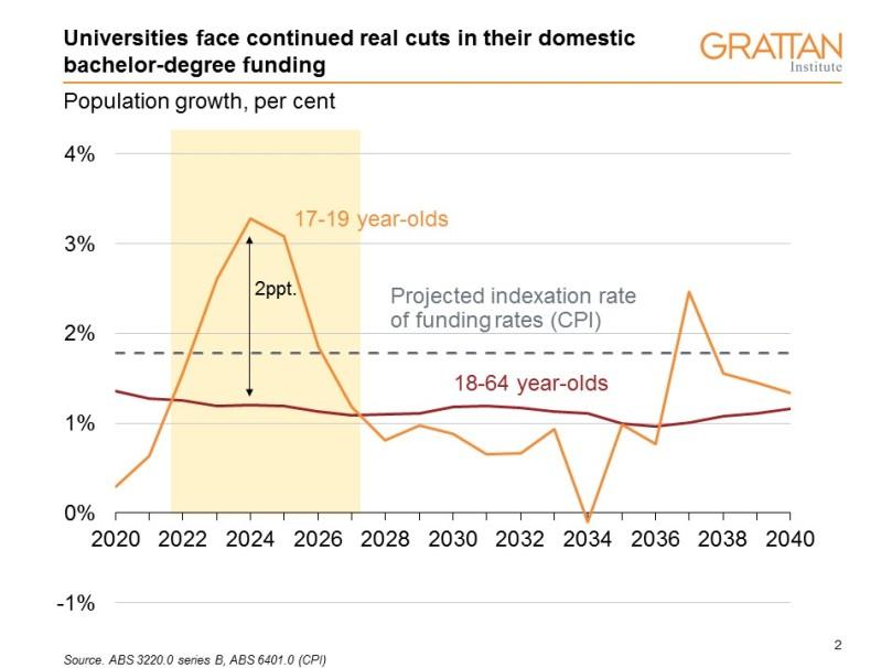 population funding