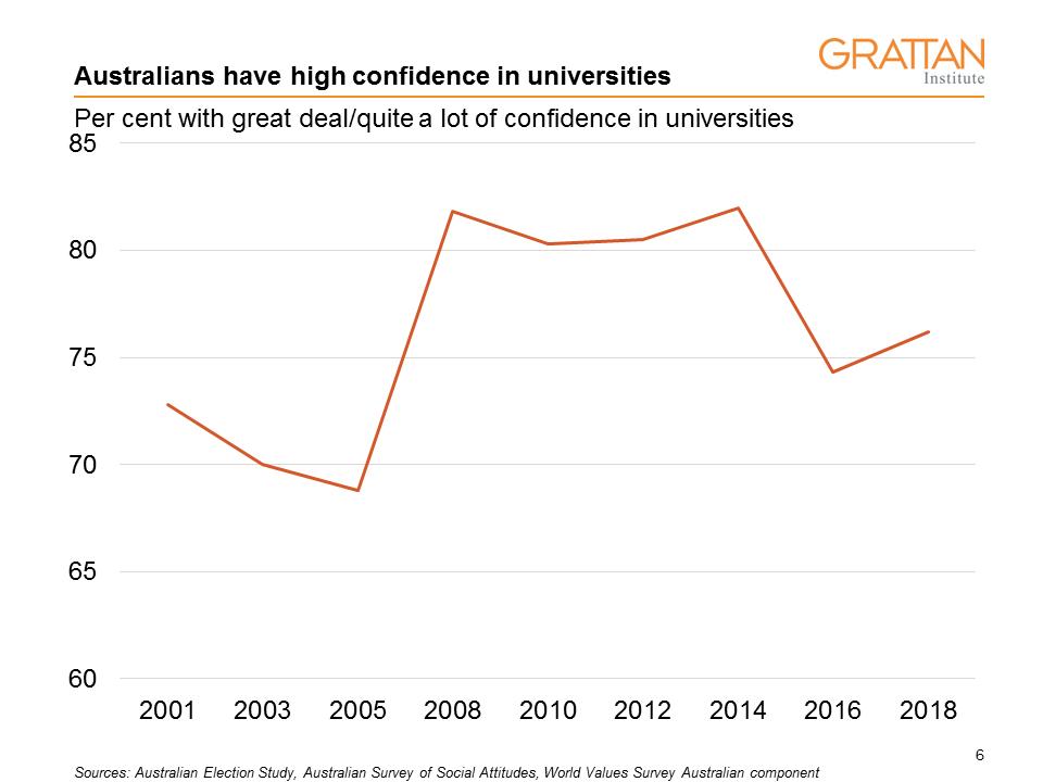 confidence in universities