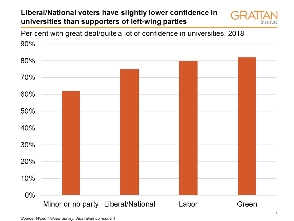 Partisan confidence in universities