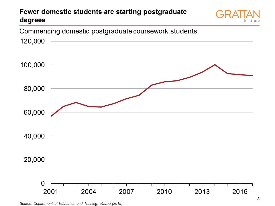postgraduate commencers