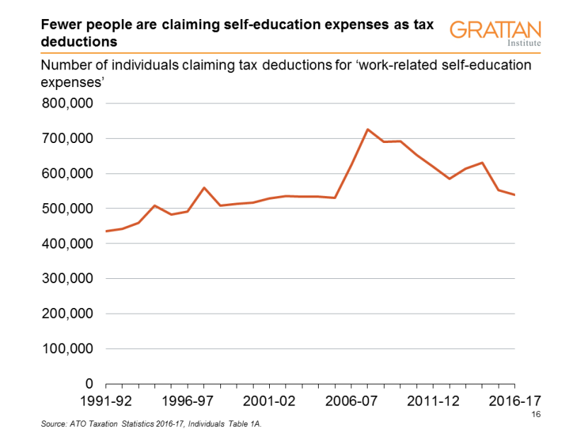 self-education expenses