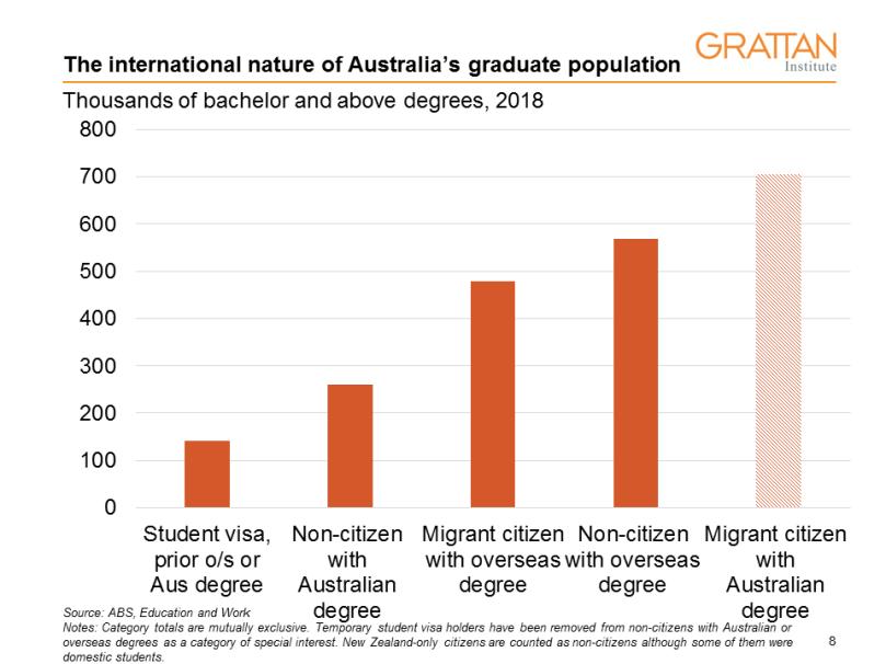 types of overseas grad