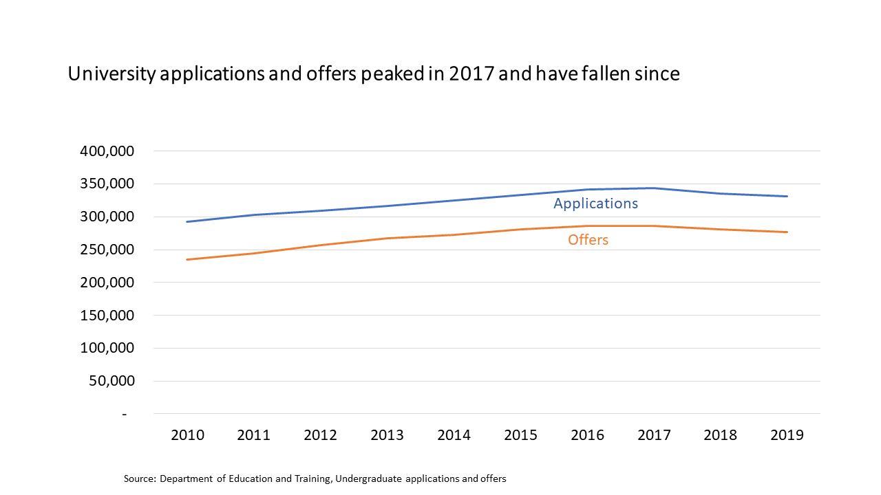 applications down 2019