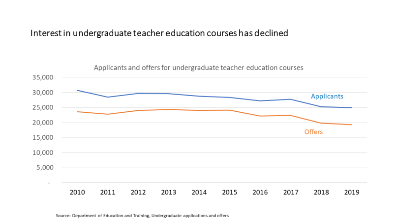 teacher ed applicants
