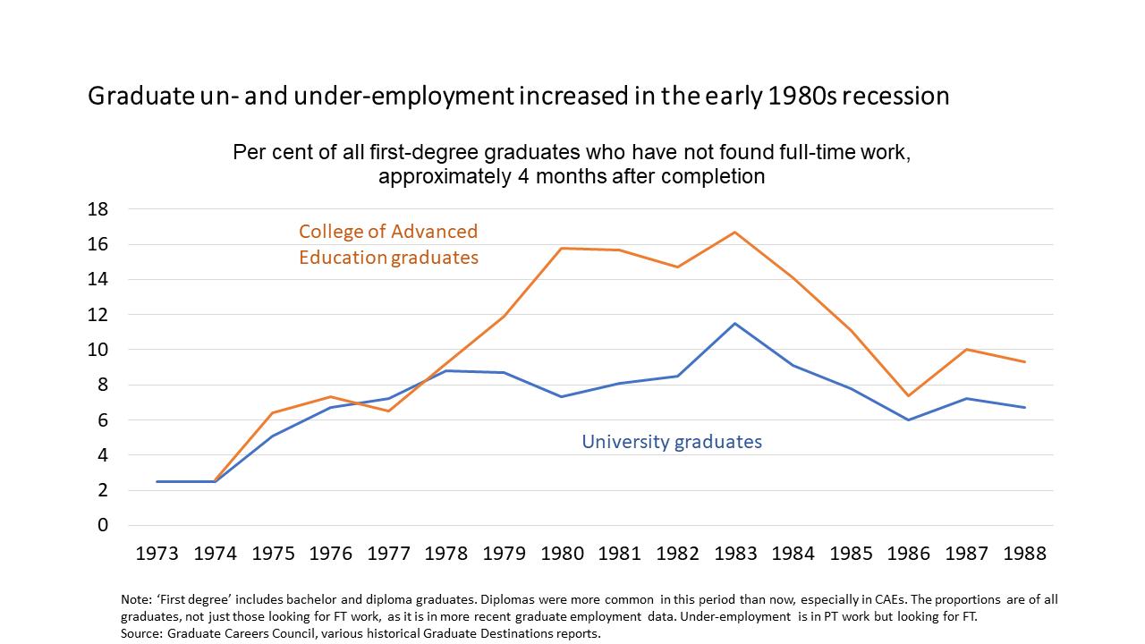 1980s recessions