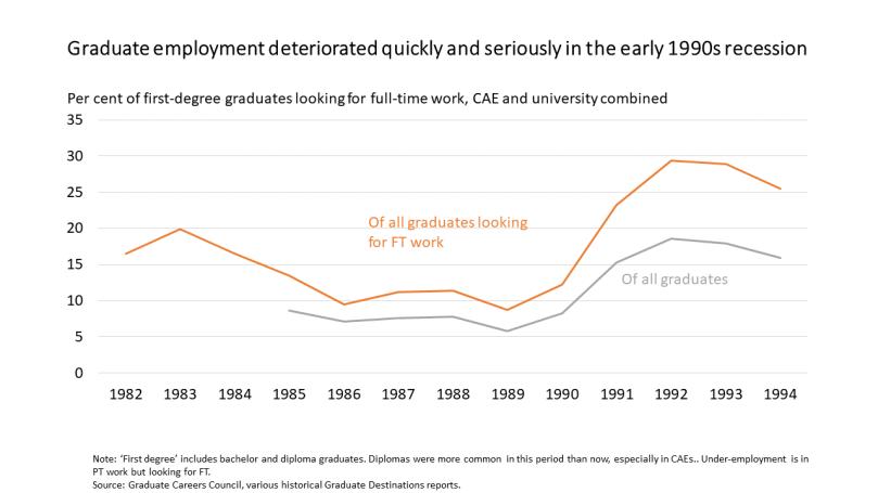 1990s recesssion grad employ