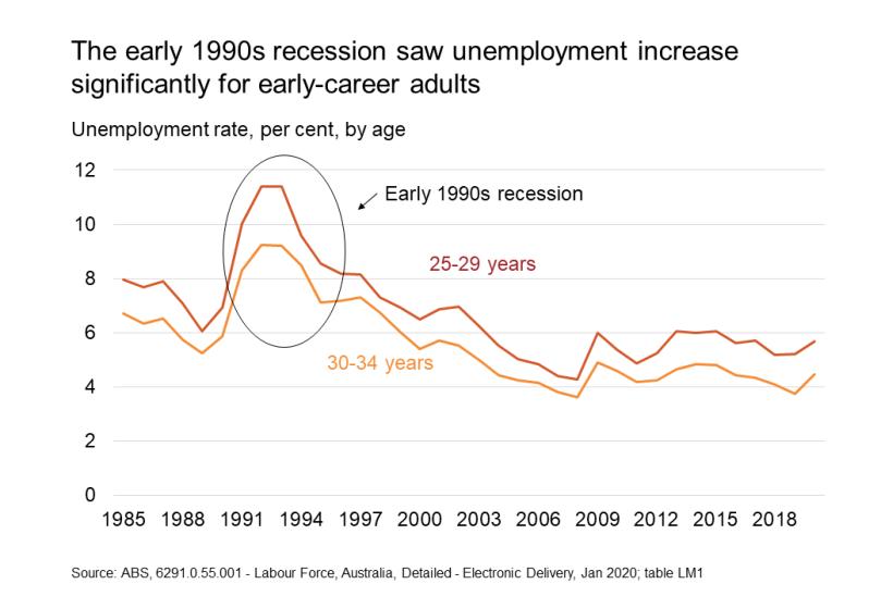 adult unemployment