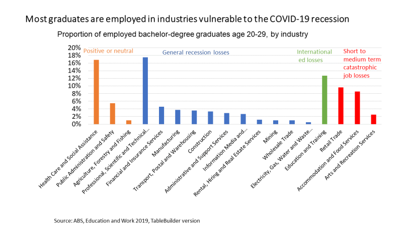 industry of graduate employment