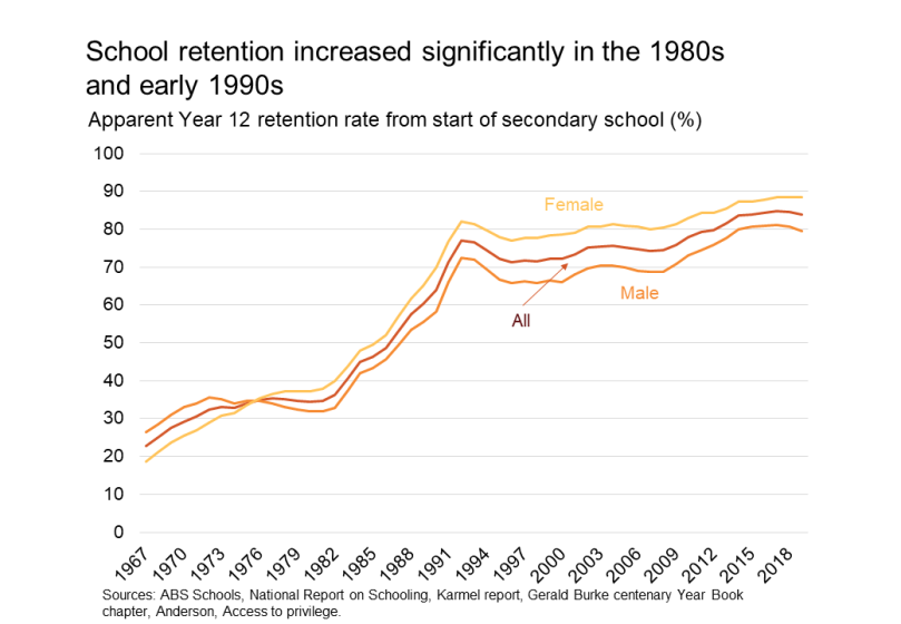 school retention