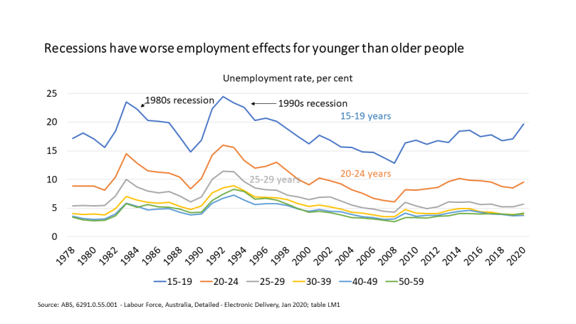 youth versus older unemploymndt