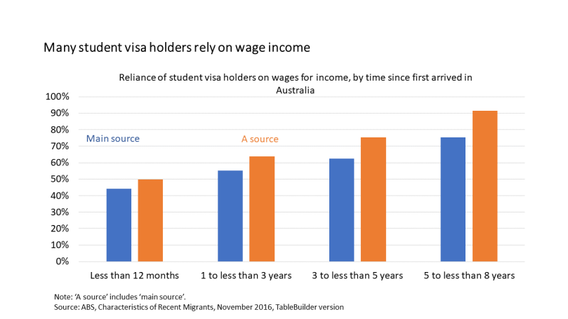 wage reliance