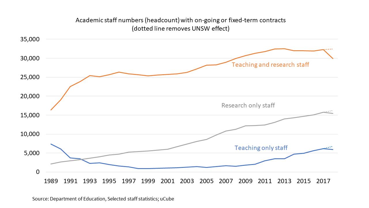 academic function trends