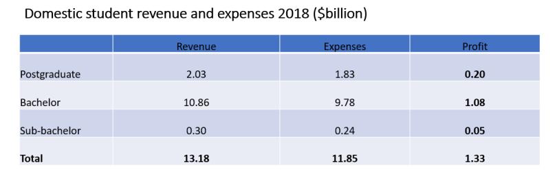 Domestic student profits 2018