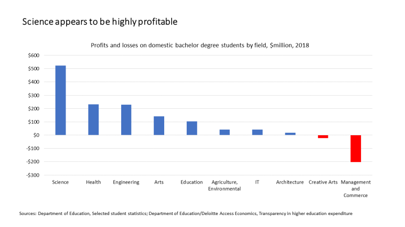 field profits slide 2018